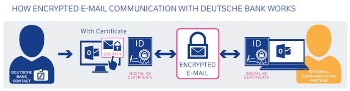 Secure-exchange-of-information-via-e-mail-02